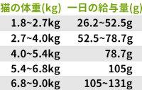 2月23日入荷です。リパック品ソリッドゴールドファーエバーヤングキャット(非活発猫・高齢猫用)250g
