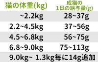 アベニューホリスティックアダルトチキン&ライスキャット18.14kg(ブリーダーパック)【リパック対応商品(cat)】【あす楽対応】