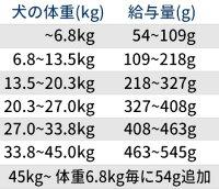 アベニューホリスティックシニア18kg(ブリーダーパック)《DOG》【リパック対応商品】【あす楽対応】【ドッグフード/老犬/高齢犬/ペットフード/ドライフード】