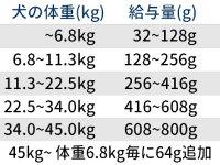 アベニューホリスティックアダルトサーモン&ライス18kg(ブリーダーパック)《DOG》【リパック対応商品】【あす楽対応】