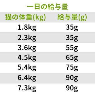 【1kg単位小分け品】 【並行輸入品】 サイエンスダイエット アダルト7+(7歳以上・老猫用) ヘアボールコントロール 7.03kg