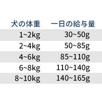 アベニュー ホリスティック スーパープレミアム チキン&ライス 小型成犬用 12kg