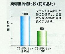 フェザー®ブラッドランセット-SP_グラフ