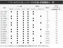 【数量限定!37%OFF】ダイワクーラーボックスクールラインII(GU2600)/釣り/キャンプ/アウトドア/レジャー/運動会/お花見/DAIWA/クールライン2/【2015dnp】