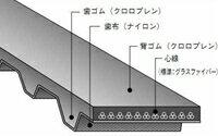 バンドー化学XH形シンクロベルト980XH400ゴム