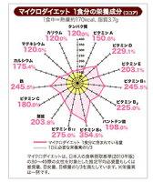 成分例(ココア)