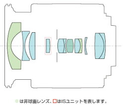CanonEF-M11-22mmF4-5.6ISSTM(RF)『2013年7月下旬発売予定予約』【手ブレ補正機構や動画撮影にも対応するEOSM用広角ズームレンズ】[02P02jun13]