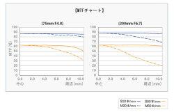OLYMPUSM.ZUIKODIGITALED75-300F4.8-6.7超望遠ズームレンズ『2010年12月4日発売予定予約』