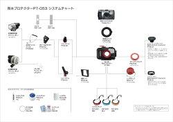 OLYMPUS防水プロテクターPT-053『1〜2営業日後の発送』