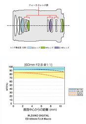 OLYMPUSM.ZUIKODIGITALED60mmF2.8Macro