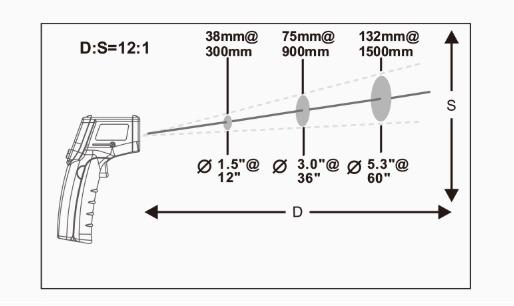 0.001秒瞬時に計測!レーザー温度計非接触温度計赤外線温度計赤外線放射温度計触れずに測れる(測定温度範囲:-50〜550℃)デジタル液晶レーザーポイント・バックライト付き!【送料無料】