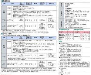 【送料無料】スズカファインワイドエポーレSi各色16kgセット
