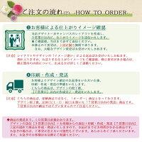 【キャンバスフォトプリントのご注文の流れ2
