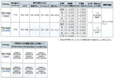 マキタTD148DRTX充電式インパクトドライバ【18V/5.0Ah】【青・黒・白・ライム・ピンク】金【TD148DSP1】インパクトドライバーAPT・ブラシレス【電動工具】