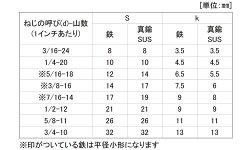 ステンレス/生地六角ボルト(ウィット・全ねじ)W3/8×65【小箱:1箱/100本入り】