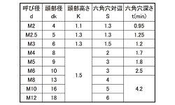 ステンレス/生地[極低頭]極薄ローヘッド(全ねじ)M12×25【小箱:1箱/80本入り】