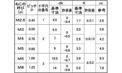 鉄/ユニクロ(+)ナベ小ねじ[ねじ部:50mm]M3×210【小箱:1箱/600本入り】