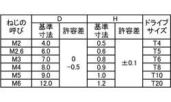 ステンレス/生地(トルクス)スリムヘッド小ねじM4×10【小箱:1箱/1000本入り】