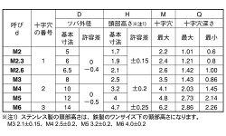 鉄/ニッケル(+)TP小ねじM5×12【小箱:1箱/4000本入り】