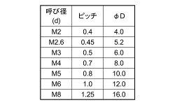 樹脂(レニー)/生地(+)サラ小ねじM4×15【小箱:1箱/1000本入り】