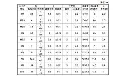 ステンレス/SSブラック(+)ナベセムス[P=3]M2.6×8【小箱:1箱/1500本入り】