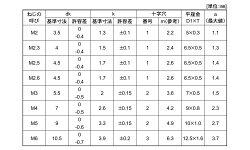 鉄/三価ホワイト(+)ナベセムス[I=1]M2×8【小箱:1箱/4000本入り】