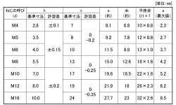 ステンレス/SSブラックトリーマセムス[P=1]M5×8【小箱:1箱/500本入り】