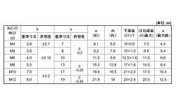 ステンレス/生地トリーマセムス[I=3]M5×14【小箱:1箱/500本入り】