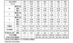 鉄(SCM435)/三価ブラックキャップセムス[P=3]M6×15【小箱:1箱/300本入り】