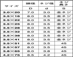 SUS410/茶ブロンズ(GB6号)(+)ラッパ軽天ビスM3.5×25【小箱:1箱/1000本入り】