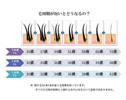 Jo-Ju REDスカルプローション 100ml 【薬用育毛剤】2本セット