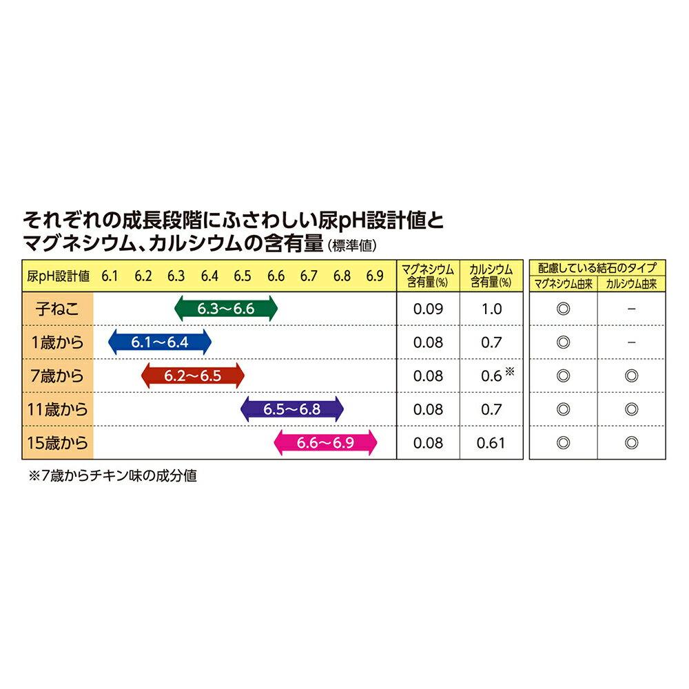 メディファス 避妊・去勢後のケア 子ねこから10歳まで チキン&フィッシュ味 2.7kg【あす楽】