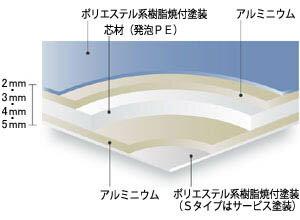 アルミ複合板片面白ツヤ【2カット無料!】3mm厚910mm×1820mm