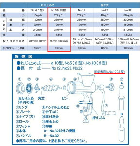 ミートミンサーNo.10(β)