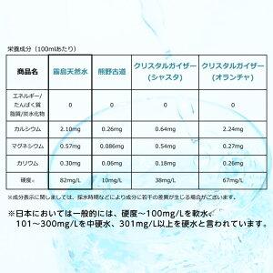 霧島天然水500ml×48本水ミネラルウォーター飲料軟水国内天然水ナチュラルウォーター『送料無料(一部地域除く)』