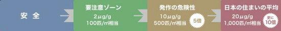 安全 → 要注意ゾーン 2ug/g 100匹/�u相当 → 発作の危険性 10ug/g 500匹/�u相当 → 日本の住まいの平均 20ug/g 1,000匹/�u相当