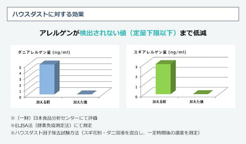 ハウスダストに対する効果:アレルゲンが検出されない値(定量加減以下)まで低減