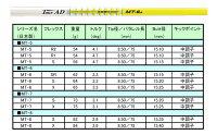【カスタムオーダー】バルドCompetizione568Dr(460cc)+TourADMT