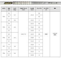 【カスタムオーダー】TRPXF-016FW+TourADTP【10P05Nov16】