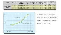【カスタムオーダー】三浦技研WMF06+NS1150GH【miuragolf】