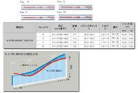 【カスタムオーダー】三浦技研CB1008+NSPROMODUS3120【miuragolf】