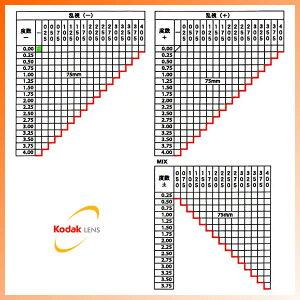 コダック(Kodak)PolarMax6150(ハイカーブ)