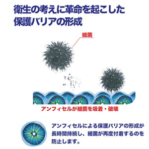 保護バリアの構成