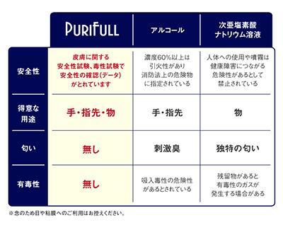 業務用除菌液「Purifullプリフル」除菌・消臭