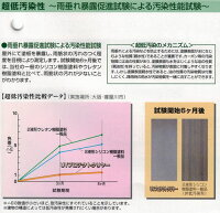 UVプロテクトクリアー超低汚染性説明2
