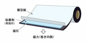マグネットシート 粘着材付 カット 0.8mm×520mm×1M (強力・異)