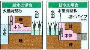 水番(水田用給排水口)スマートタイプ