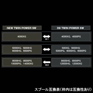 ツインパワーSW