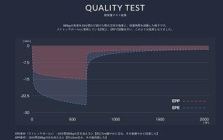 耐久テスト