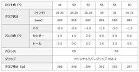 キャスコドルフィンウェッジ●ブラック●D-MAXPremiumLightI-111(カーボン)シャフト(DW113)特注[KascoDolphinwedge]【■Kas■】